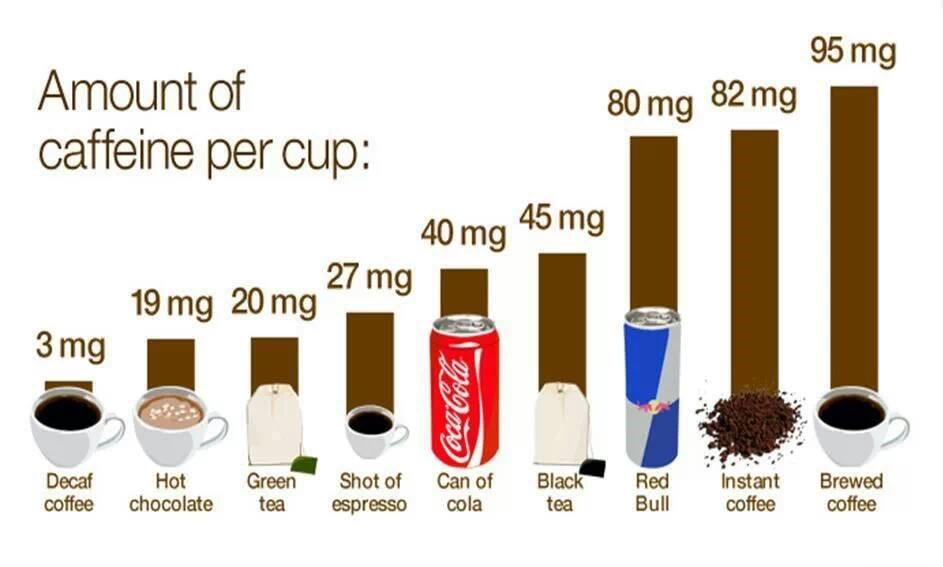 Caffe e Cafferina